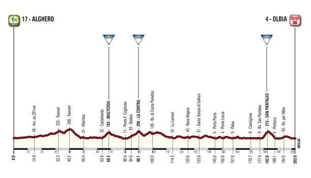 Altimetria prima tappa Giro d'Italia 2017
