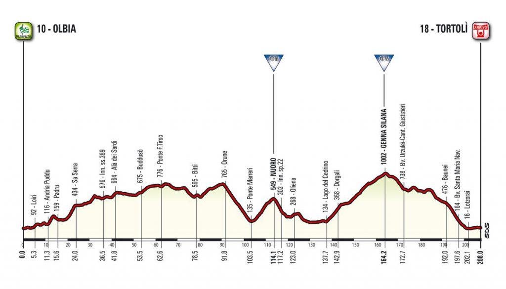 Altimetria seconda tappa Giro d'Italia 2017