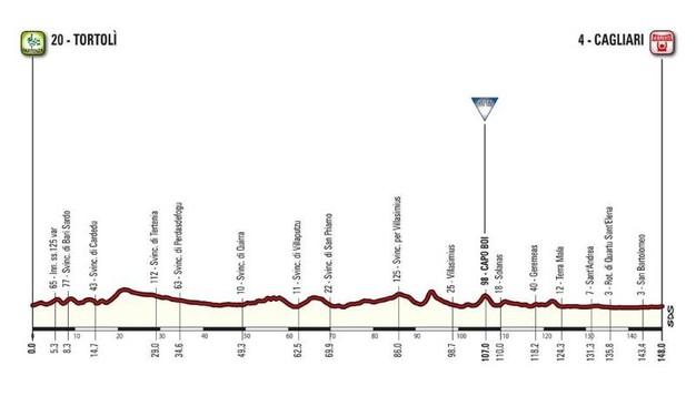 Altimetria terza tappa Giro d'Italia 2017